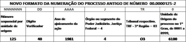 Como Fazer Consulta Processo Civil tabela